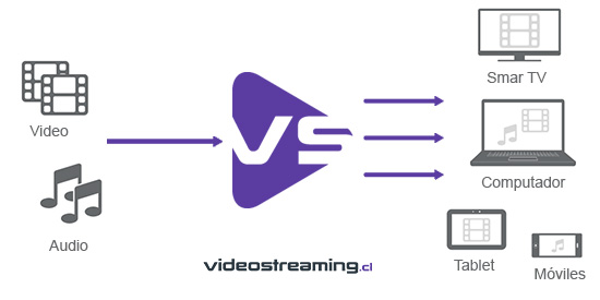 videostreaming
